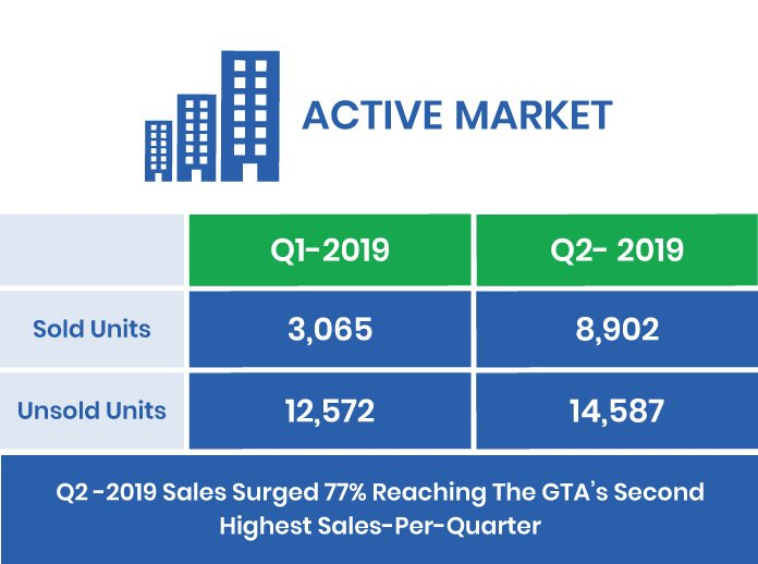 The GTA's Q2-2019 Active Market