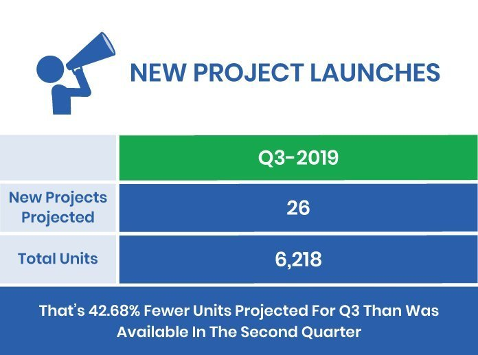 Q2-2019 Market Report New Condo Launches GTA