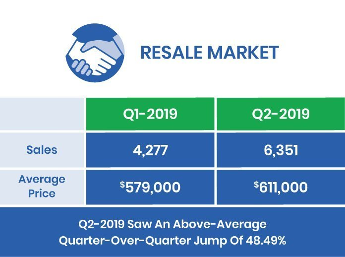 GTA Resale Market 2019